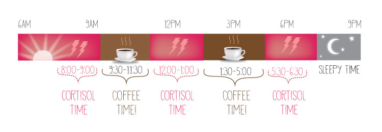 The Best Time To Drink Coffee is…